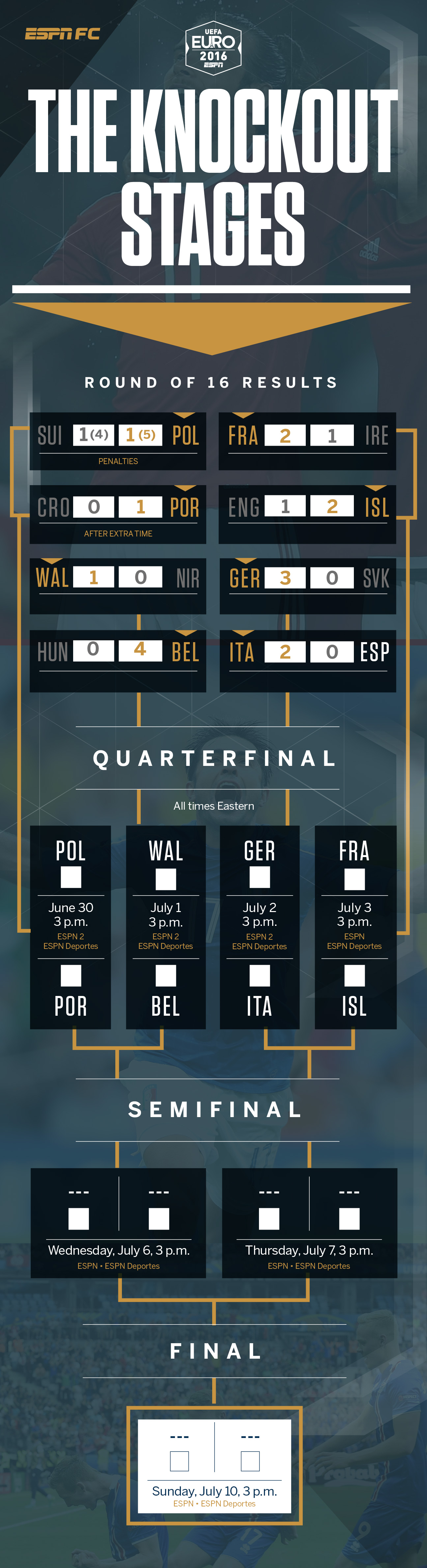 euro 2016 bracket shows eight teams remain in contention espn fc. Black Bedroom Furniture Sets. Home Design Ideas