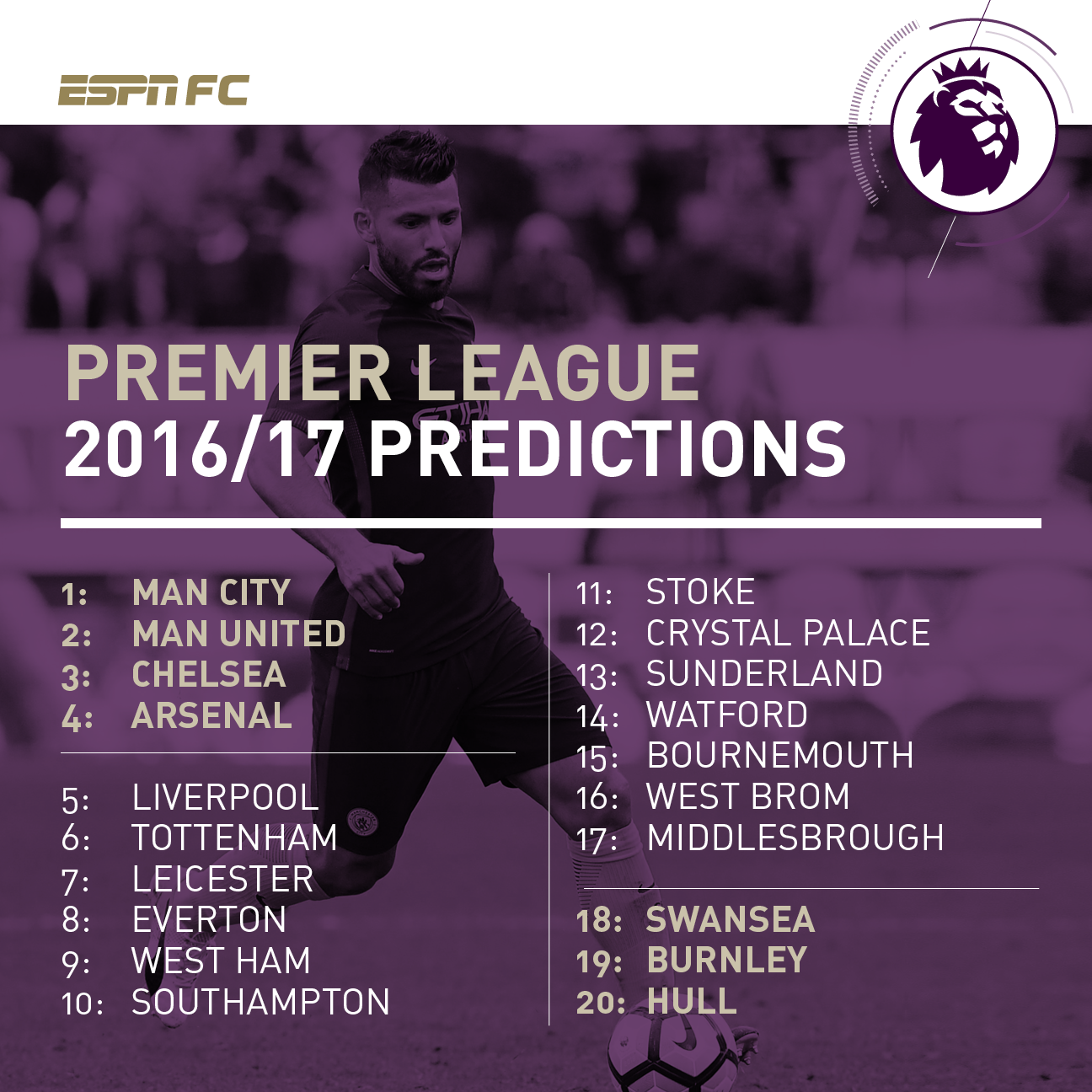 Espn fc s predicted premier league table and writers picks espn fc