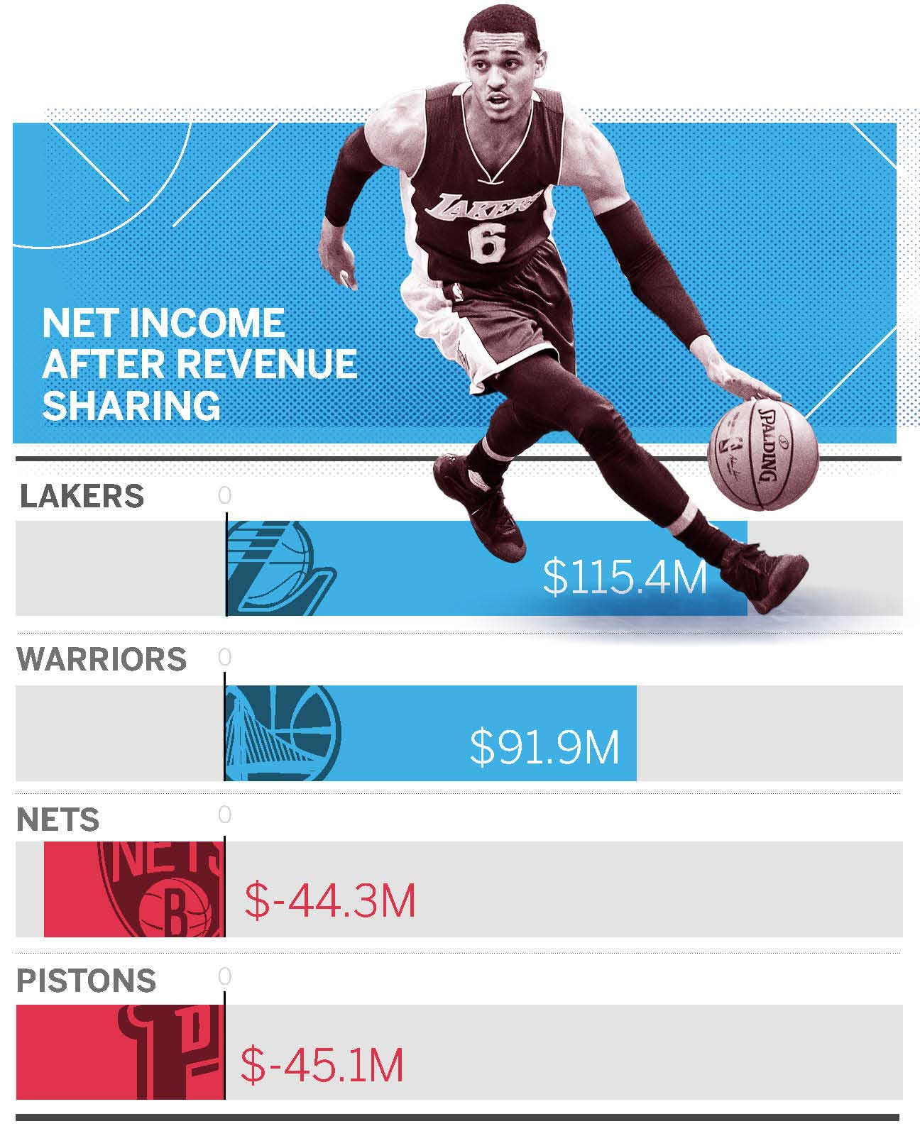 espn.com - Brian Windhorst - What happens when 30 NBA owners can't share $24 billion?