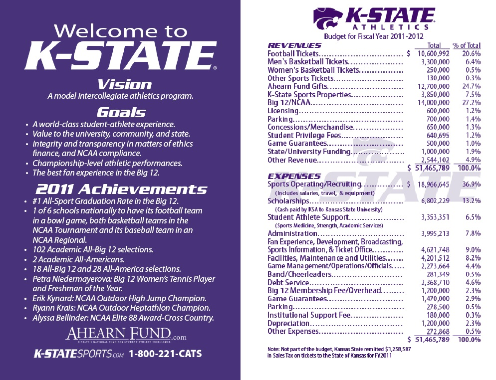 Kansas State Athletic Director John Currie Keeps A ...