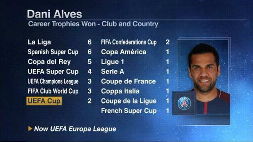 Dani Alves has won more trophies than any other active player ESPN Stats and Information