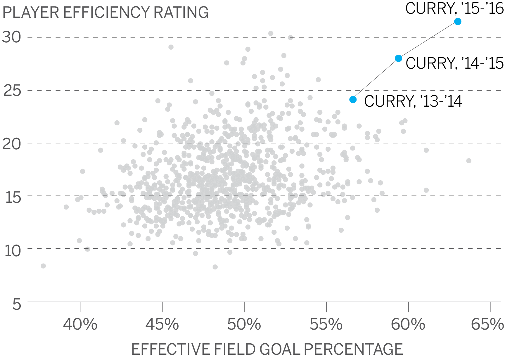 The numbers behind Steph Curry s incredible MVP season 2db757dc11a0