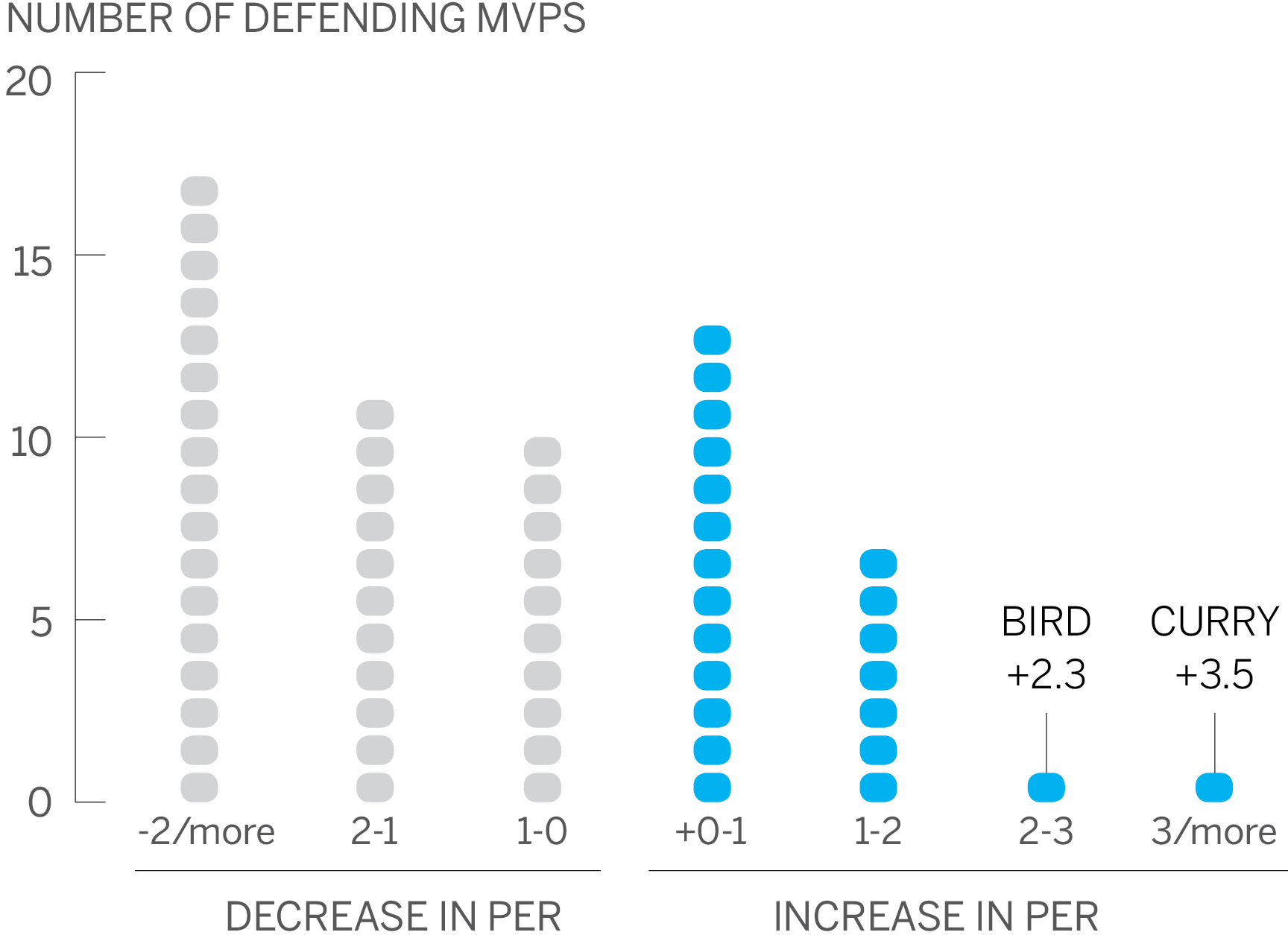 Steph Curry's incredible MVP season