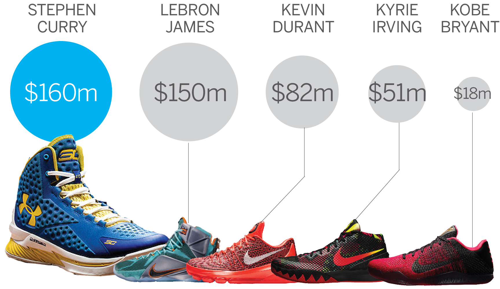 ... Curry should pass LeBron as the top seller of signature shoes this  year, according to Morgan Stanley. And he\u0027s on pace to sell more than Kevin  Durant, ...