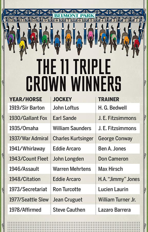 List Triple Crown Winners