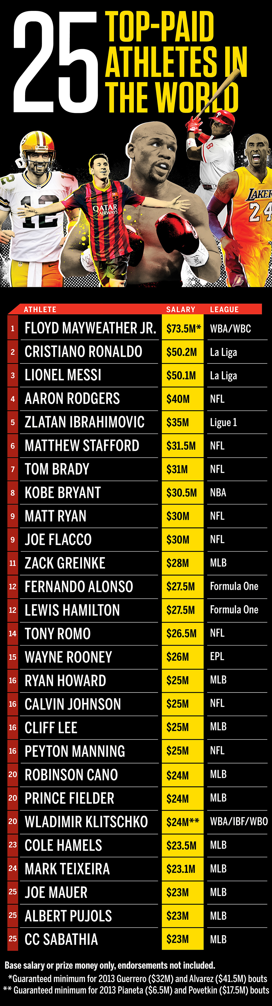 25 Highest Paid Athletes Worldwide Espn The Magazine Espn