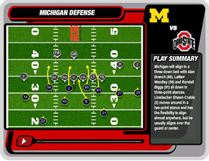 Michigan defense