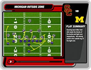 Michigan Outside Zone