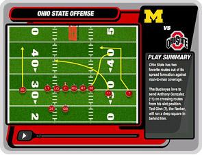 Ohio State offense