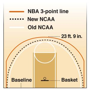 new NCAA 3-point line