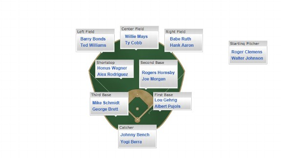 MLB Depth Chart