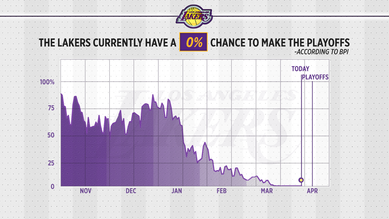 The Los Angeles Lakers were eliminated from playoff contention on March 22.